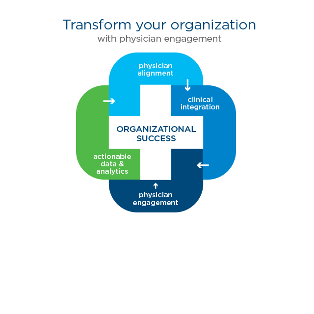 Thumbnail of Transform Your Organization with Physician Engagement whitepaper